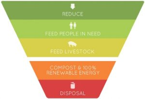 food_waste_hierarchy-435-1